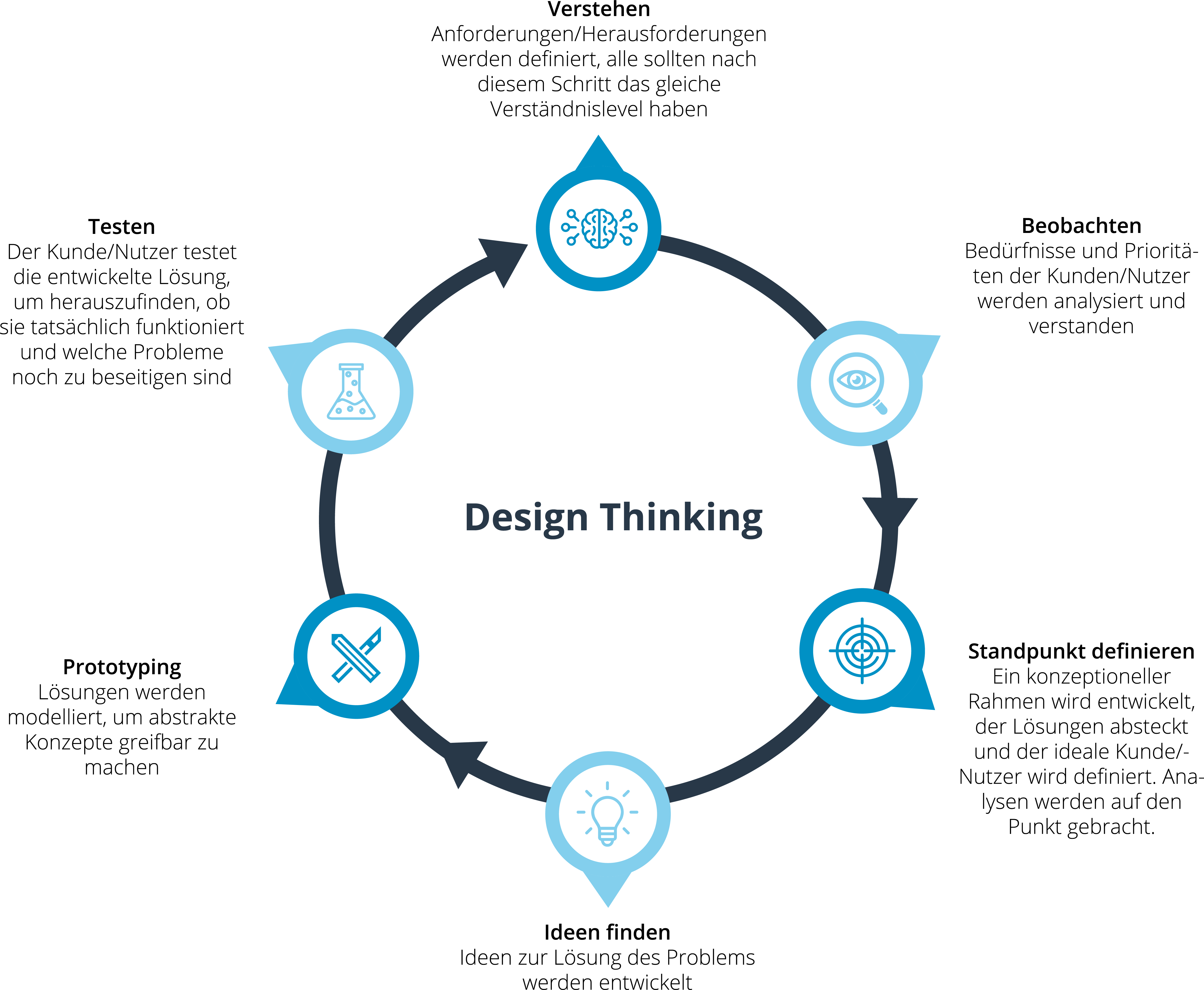 design thinking flow